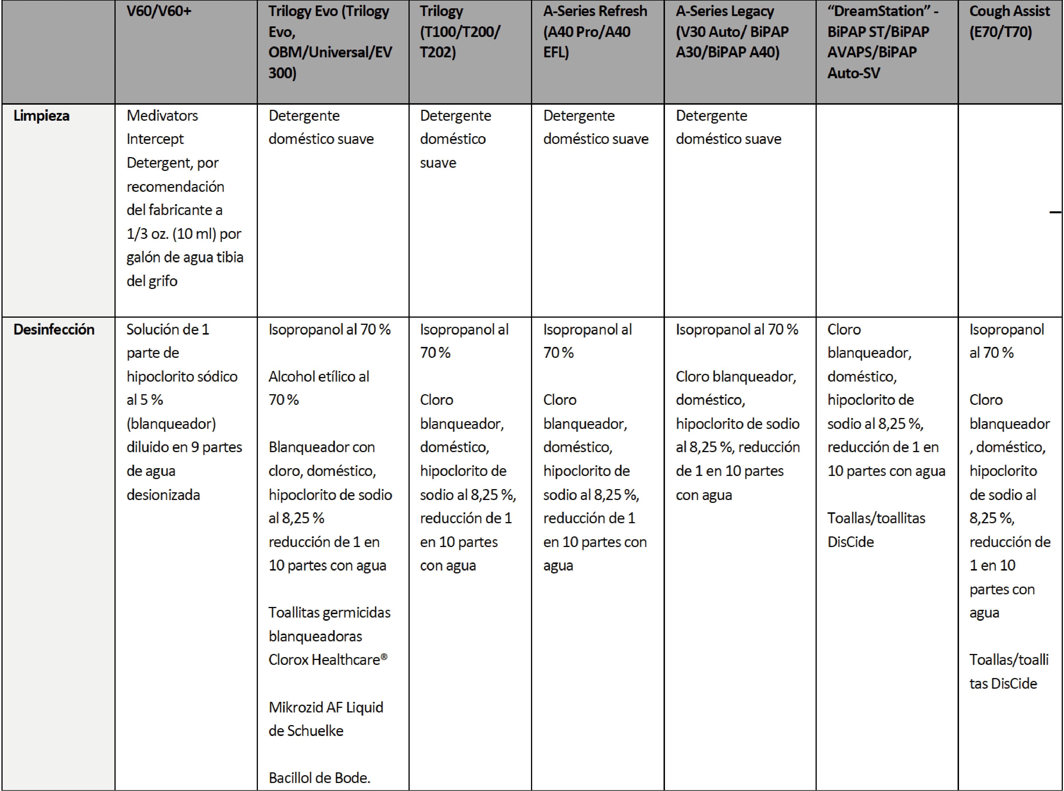 tabla explicativa para la limpieza y desinfección de equipos de ventilación Philips Respironics, y que elementos son necesarios la limpiza de equipos cpap, bipap, bpap y evitar la propagación del coronavirus